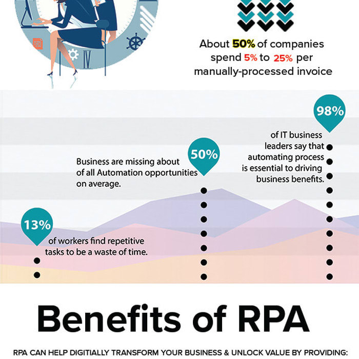 Mix · What Is Robotics Process Automation (RPA)?