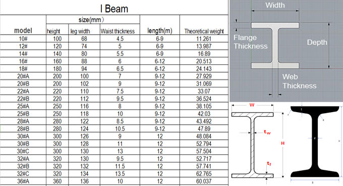 Mix 183 Types Of Steel Beams I Beams In Construction