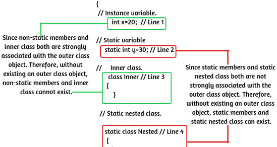 Mix · Static Nested Class in Java | Uses & Example Programs